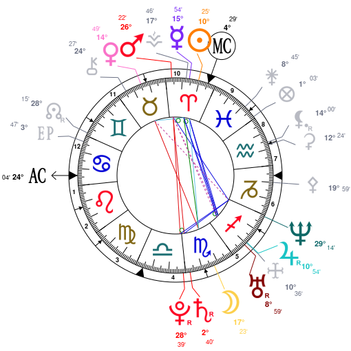 Can You Read This Astrology Birth Chart For Me Quora