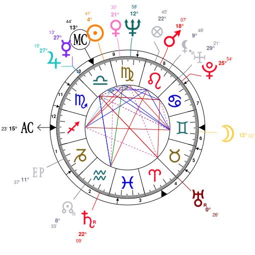 Astrology and natal chart of Brigitte Bardot, born on 1934/09/28
