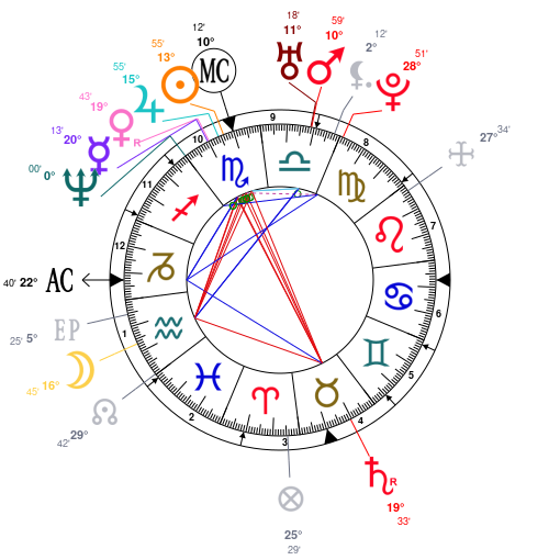 Astrology And Natal Chart Of Ethan Hawke Born On 19701106