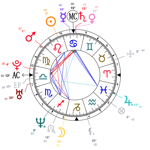 Astrology And Natal Chart Of Hilary Swank Born On 19740730