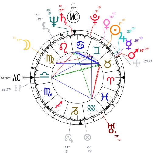 Astrology And Natal Chart Of John Fitzgerald Kennedy Born On 19170529