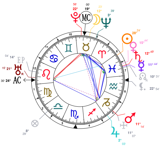 Astrology and natal chart of Edgar Cayce, born on 1877/03/18