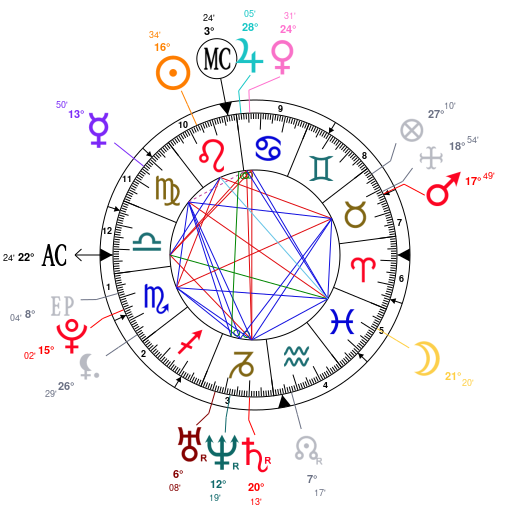 Astrology And Natal Chart Of Bill Skarsgard Born On 1990 08 09