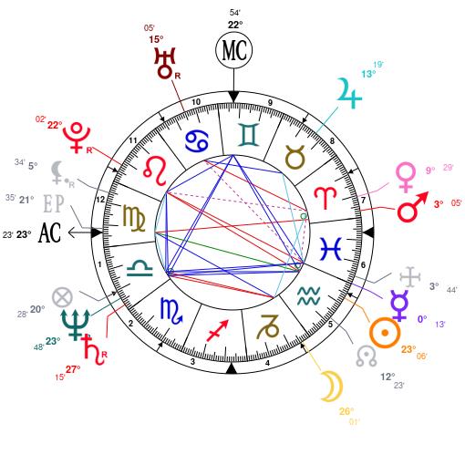 Astrology and natal chart of Jeb Bush, born on 1953/02/11