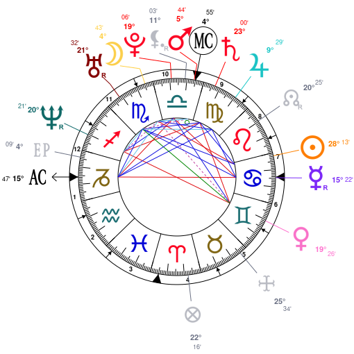 Astrology And Natal Chart Of Gisele Bundchen Born On 1980 07 20