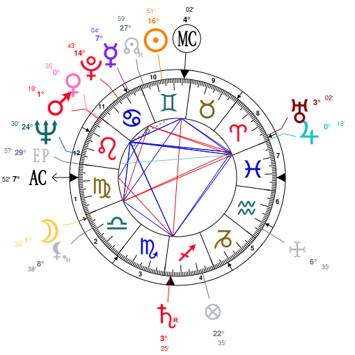 Astrology And Natal Chart Of Jerry Stiller Born On 19270608