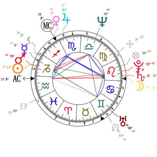 Astrology And Natal Chart Of David Bowie Born On 1947 01 08
