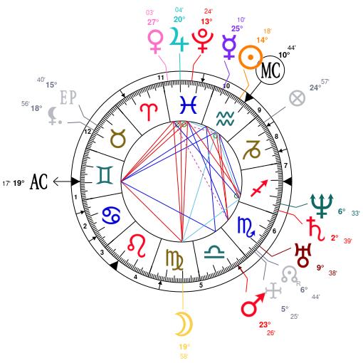 Astrology And Natal Chart Of Felix Mendelssohn Born On 18090203