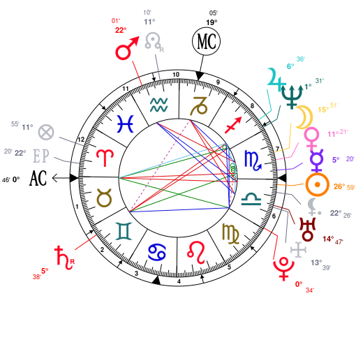 Astrology and natal chart of Snoop Dogg, born on 1971/10/20