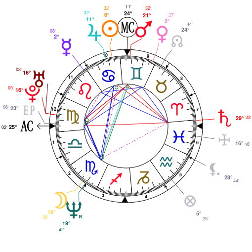 Astrology And Natal Chart Of John Cusack Born On 19660628