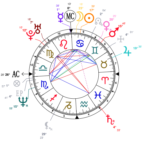 Astrology And Natal Chart Of Courtney Love Born On 19640709