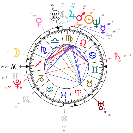 Cafe astrology birth chart