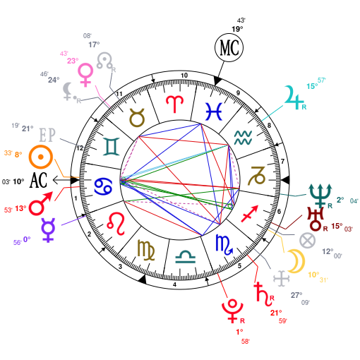 Astrology and natal chart of Michael Phelps, born on 1985/06/30