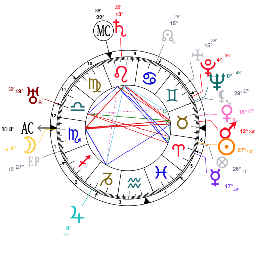 Astrology And Natal Chart Of Charlie Chaplin Born On 1889 04 16