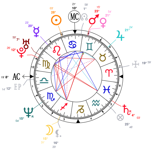 Astrology And Natal Chart Of Chris Cornell Born On 19640720