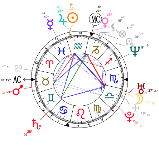 Astrology and natal chart of Alex Jones, born on 1974/02/11