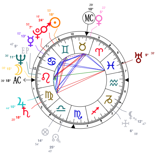 Astrology and natal chart of Philip Mountbatten, born on