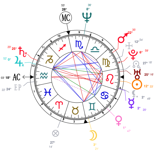 Astrology And Natal Chart Of Barack Obama Born On 19610804