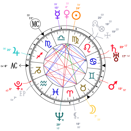 Astrology And Natal Chart Of Elizabeth I Of England Born On 1533 09 07