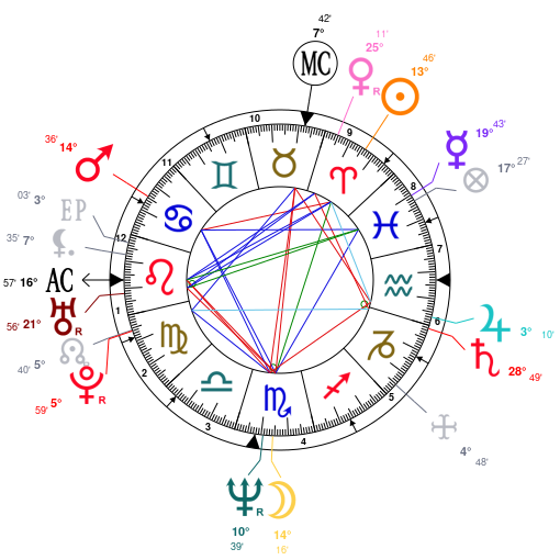 Astrology And Natal Chart Of Eddie Murphy Born On 19610403