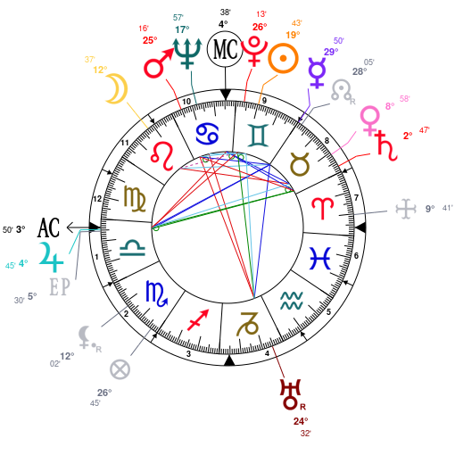 Astrology and natal chart of Jacques-Yves Cousteau, born on 1910/06/11