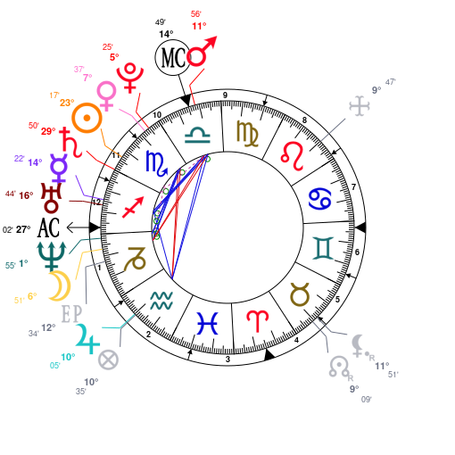 Astrology And Natal Chart Of Jeffree Star Born On 1985 11 15
