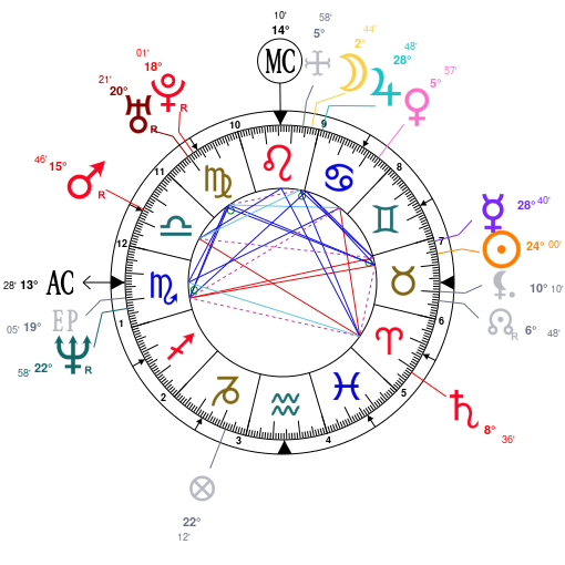 Astrology and natal chart of Madhuri Dixit, born on 1967/05/15