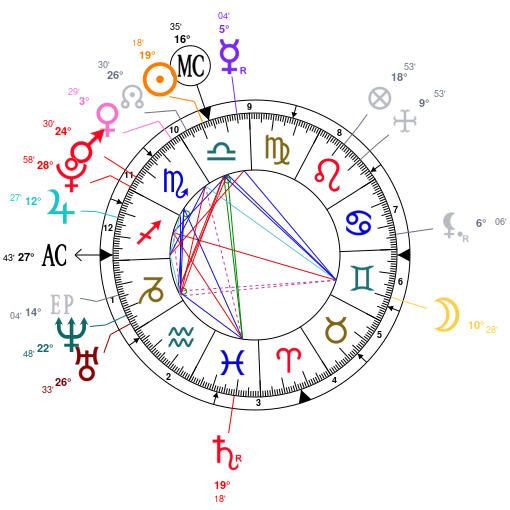 Astrology And Natal Chart Of Jimin BTS Born On 1995 10 13