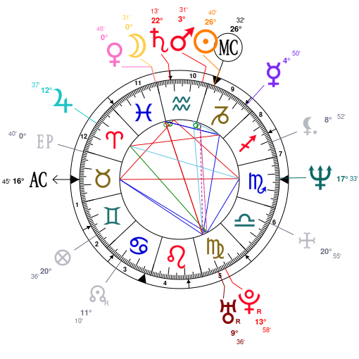 Astrology And Natal Chart Of Michelle Obama Born On 1964 01 17