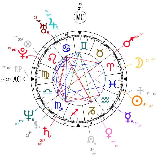 Analysis of Steve Jobs' astrological chart