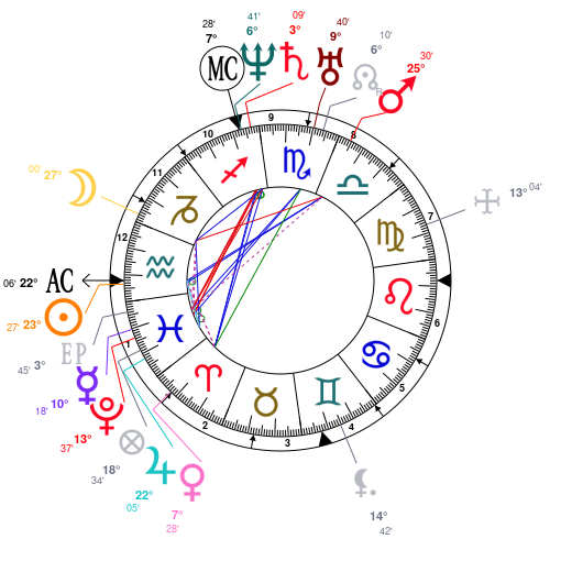 Astrology and natal chart of Abraham Lincoln, born on 1809/02/12