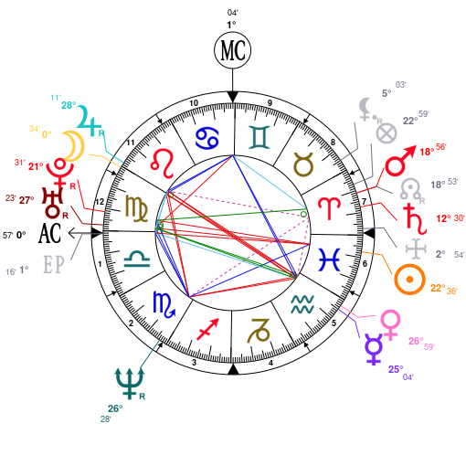 Astrology and natal chart of Aaron Eckhart, born on 1968/03/12