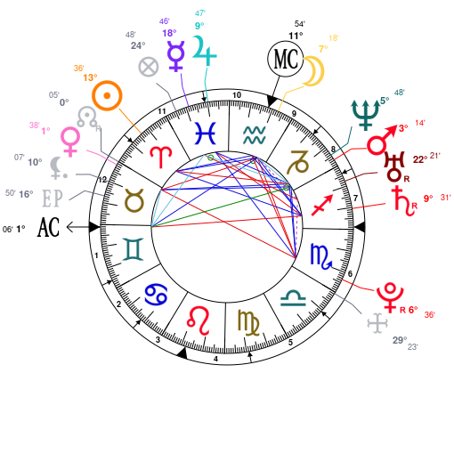 Astrology and natal chart of Amanda Bynes, born on 1986/04/03