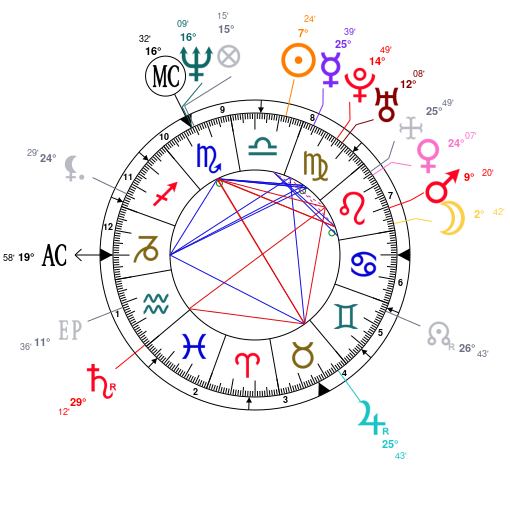 Astrology And Natal Chart Of Monica Bellucci Born On 19640930