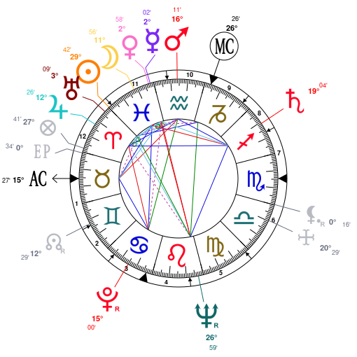 Astrology And Natal Chart Of Fred Rogers Born On 1928 03 20