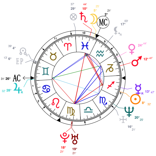 Astrology and natal chart of Ben Stiller, born on 1965/11/30