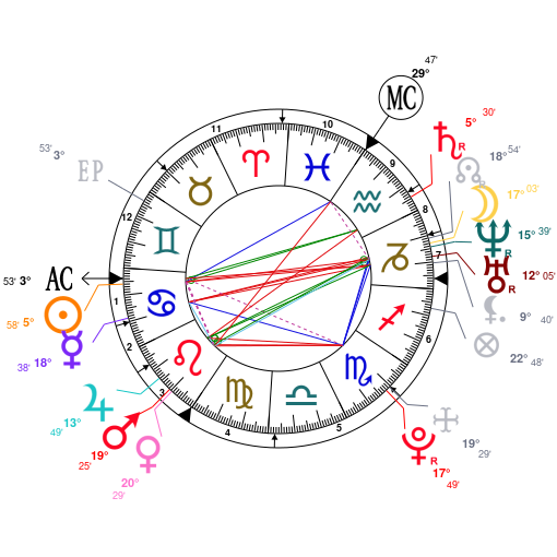 Astrology and natal chart of Kevin De Bruyne, born on 1991/06/28