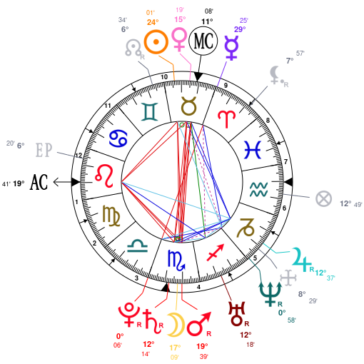Astrology And Natal Chart Of Mark Zuckerberg Born On 1984 05 14