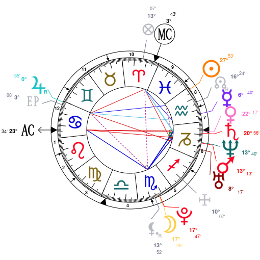 Rihanna Astrotheme Astrology Horoscope Chart Calculations And Forecasts