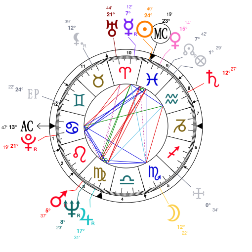 Astrology And Natal Chart Of Ruth Ginsburg Born On 1933 03 15