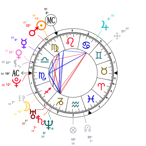 Astrology And Natal Chart Of Avicii Born On 19890908