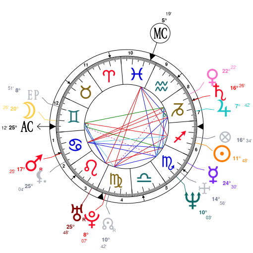 Astrology And Natal Chart Of Julianne Moore Born On 19601203