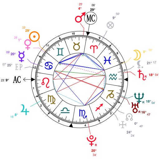 The Gemini Characteristics in Astrology