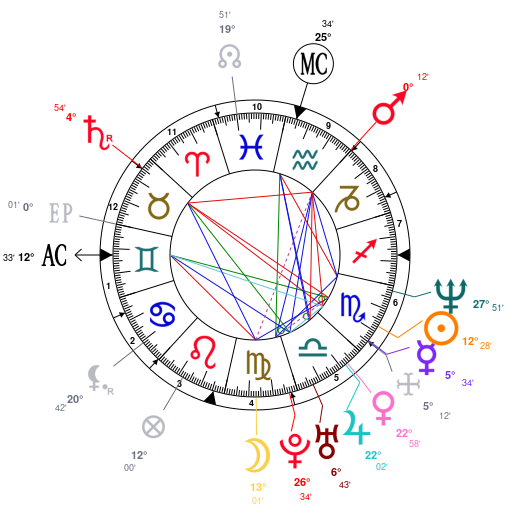 Astrology And Natal Chart Of Matthew McConaughey Born On 1969 11 04
