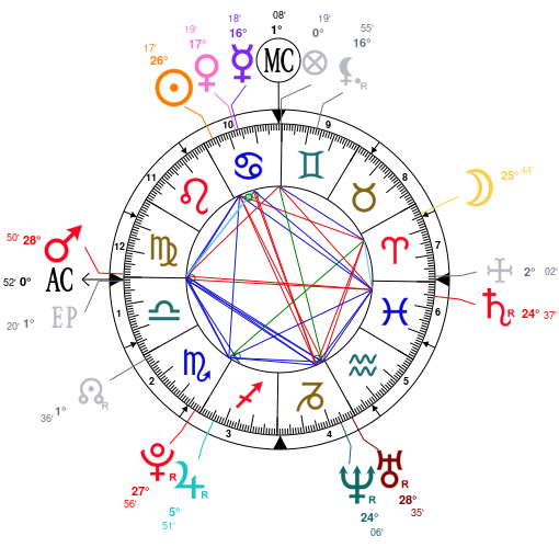 Astrology and natal chart of Romee Strijd, born on 1995/07/19