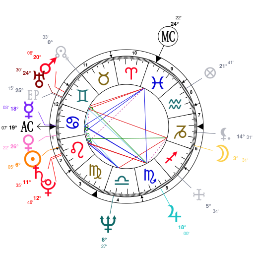 Astrology And Natal Chart Of Arnold Schwarzenegger Born On 1947 07 30