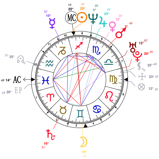 Astrology And Natal Chart Of Jennifer Connelly Born On 1970 12