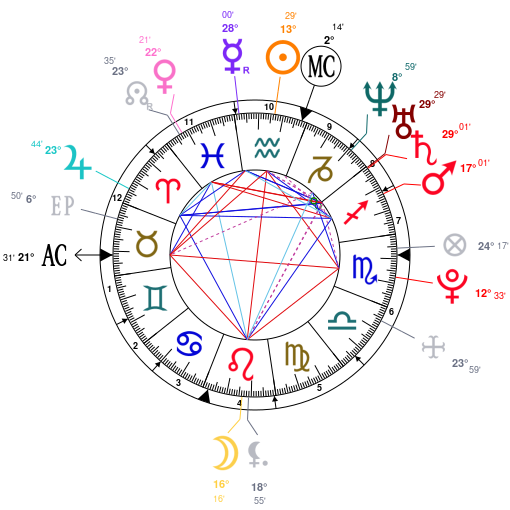 Astrology And Natal Chart Of Cho Kyuhyun Born On 19880203