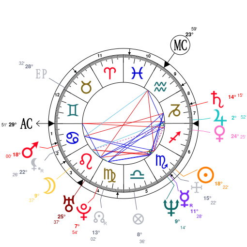 Astrology And Natal Chart Of Neil Gaiman Born On 1960 11 10