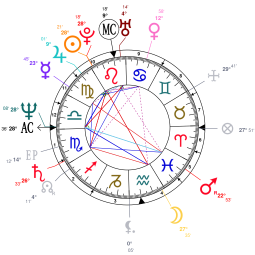 Astrology and natal chart of Kim Cattrall, born on 1956/08/21